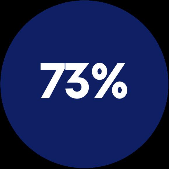 log 73%